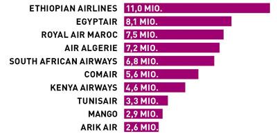 Knapp 60 Mio. Passagiere beförderten die erfolgreichsten afrikanischen Airlines im Jahr 2017.