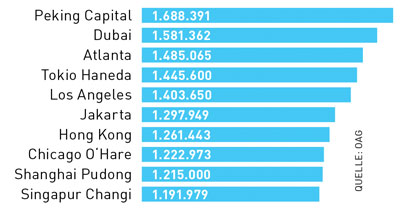 Vom 21. bis 25. Dezember werden weltweit rund 70 Millionen Menschen per Flugzeug reisen. Mit fast 1,7 Millionen abzufertigenden Passagieren ist Peking Capital dieser Tage der meistfrequentierte Flughafen der Welt.