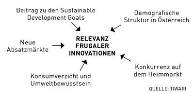 Fünf frugale Faktoren Die Nachfrage nach frugalen Innovationen in Österreich beruht auf fünf Treibern