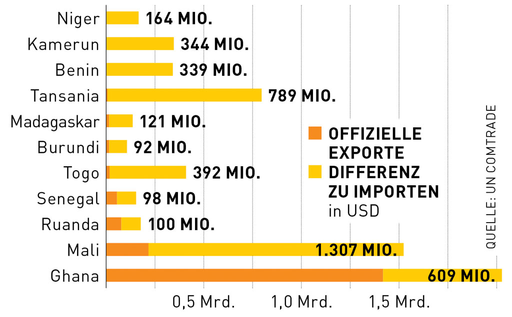 Dubai ist der Hauptumschlagplatz für Gold aus Afrika. Die offiziellen Importzahlen weichen bei zahlreichen Ländern von den Exportmeldungen ab – 2016 lag die Differenz bei 3,9 Mrd. Dollar.