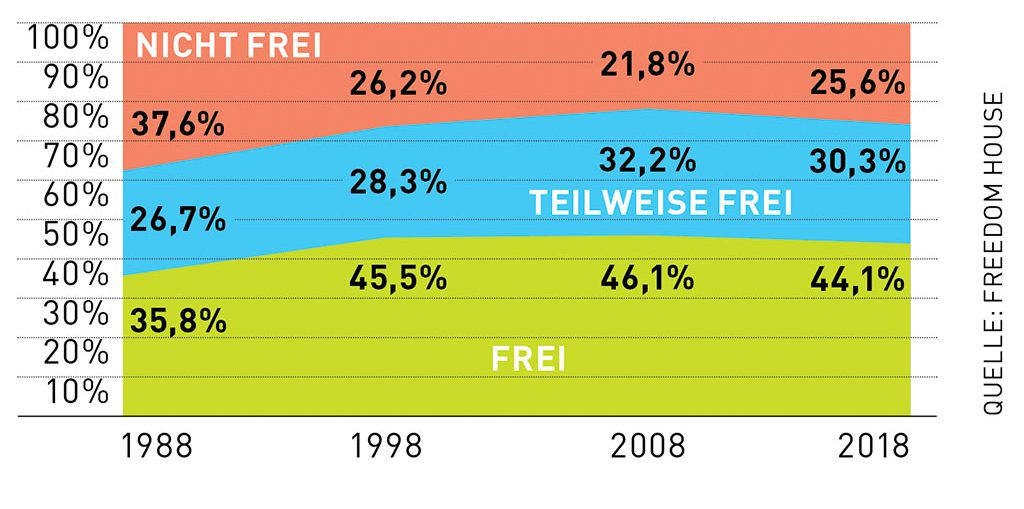 Während zwischen 1988 und 2005 die Freiheit der Menschen weltweit ständig zunahm, ist sie nun das 13. Jahr in Folge rückläufig. Die Freiheitseuphorie nach 1989 scheint verfrüht gewesen zu sein.