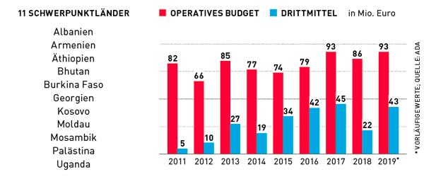 Grafik ADA-Budget im Zeitverlauf