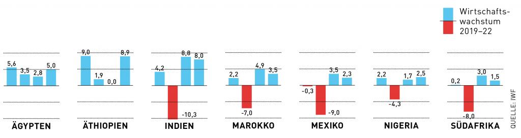 Diese Grafik veranschaulicht den begrenzten Spielraum vieler Entwicklungsländer für eine Green Recovery.