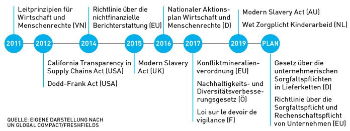 Supply chain law timeline