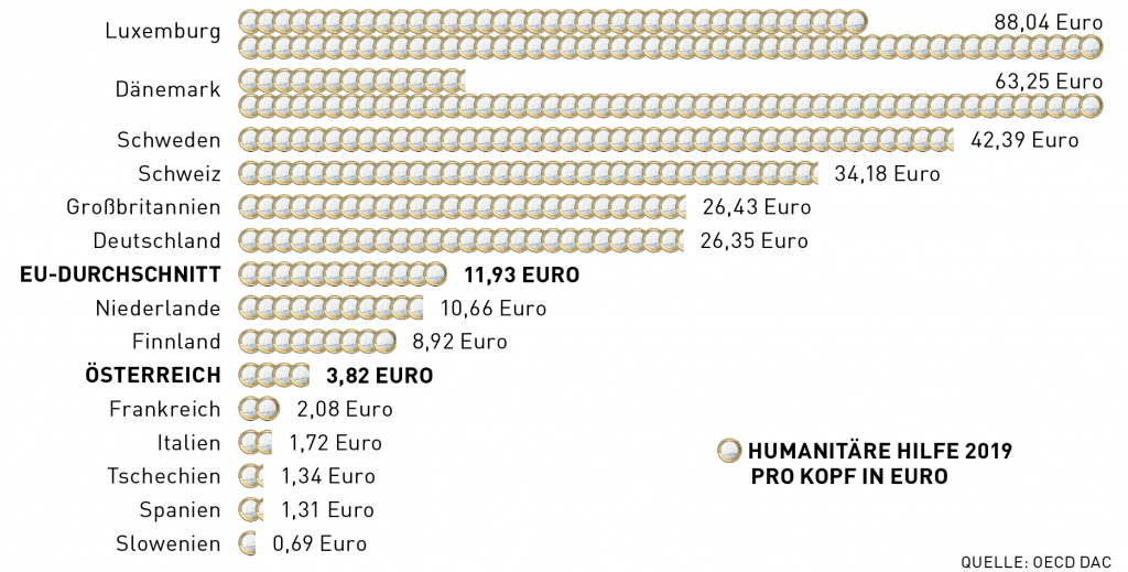 In 2019, Austria provided significantly fewer funds for humanitarian aid than most European countries, at EUR 3,82 per capita.