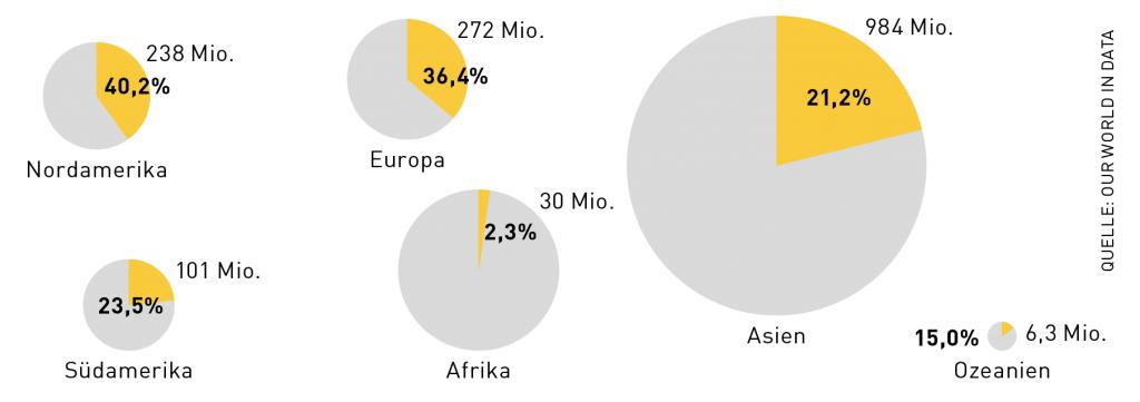 Covax Grafik